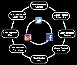 Social media content creation process.